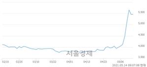 <유>금호타이어, 매수잔량 810% 급증