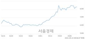 <코>제이씨케미칼, 매도잔량 397% 급증