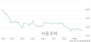 <코>성우하이텍, 매수잔량 598% 급증