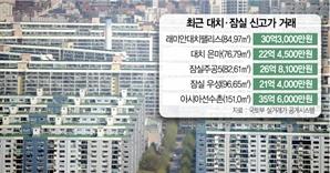 래대팰 84㎡ 30.3억으로 껑충 …경기선 30평 첫 20억 거래