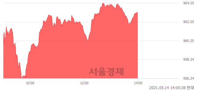 오후 2:00 현재 코스닥은 47:53으로 매수우위, 매도강세 업종은 방송서비스업(1.48%↑)