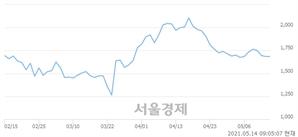 <코>형지I&C, 매도잔량 619% 급증