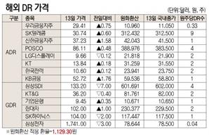 [표]해외DR 가격(5월 13일)