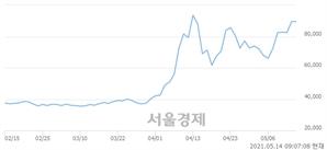 <코>셀리드, 매수잔량 763% 급증