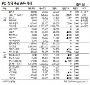 [표]IPO장외 주요 종목 시세(5월 14일)