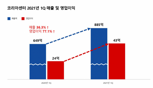해외여행 막히자 해외직구 터졌다...코리아센터, 1분기 영업이익 77%↑