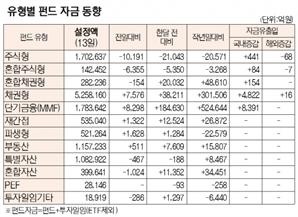 [표]유형별 펀드 자금 동향(5월 13일)