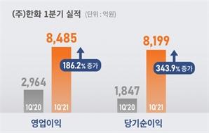 한화, 1분기 영업이익 8,485억원…전년比 186% 증가
