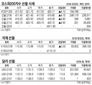 [표]코스피200지수·국채·달러 선물 시세(5월 14일)