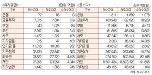 [표]유가증권 코스닥 투자주체별 매매동향(5월 14일-최종치)