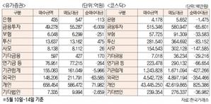 [표]주간 유가증권·코스닥 투자주체별 매매동향(5월 10일~14일)