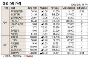 [표]해외 DR 가격(5월 14일)
