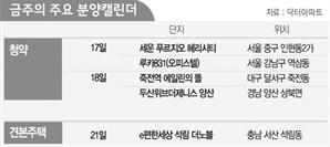 [분양캘린더]  모처럼 서울 도심서…평당 2,900만원 '세운 푸르지오 헤리시티' 청약