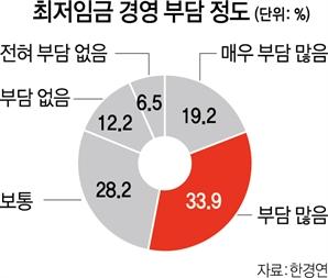 """자영업 '최저임금의 굴레'…""""동결돼도 폐업 고려"""" 30%"""
