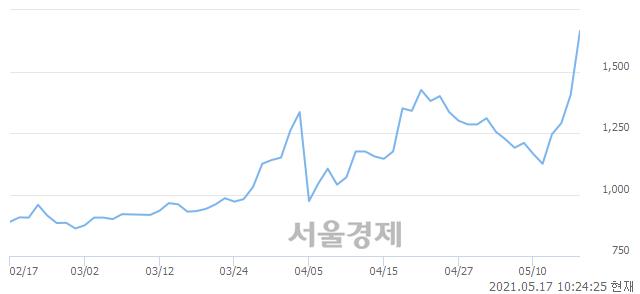 <코>코렌, 전일 대비 17.08% 상승.. 일일회전율은 31.71% 기록