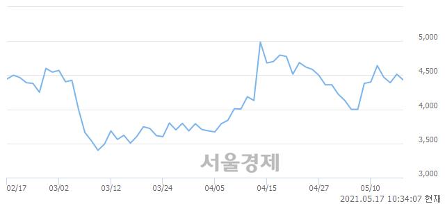 <코>지엔원에너지, 매도잔량 537% 급증