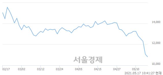 <코>힘스, 장중 신저가 기록.. 10,800→10,650(▼150)