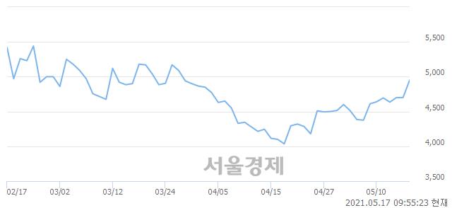 <코>인터파크, 전일 대비 7.02% 상승.. 일일회전율은 8.51% 기록