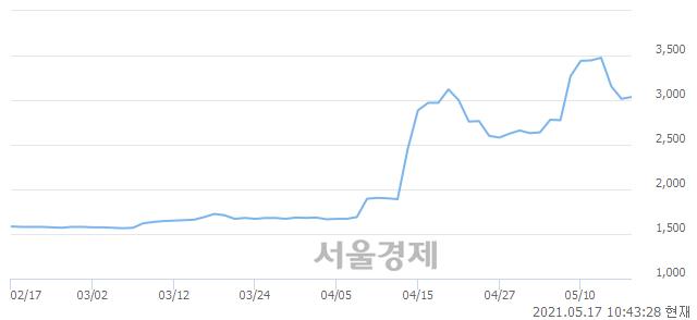 <코>아이비김영, 전일 대비 7.63% 상승.. 일일회전율은 4.68% 기록
