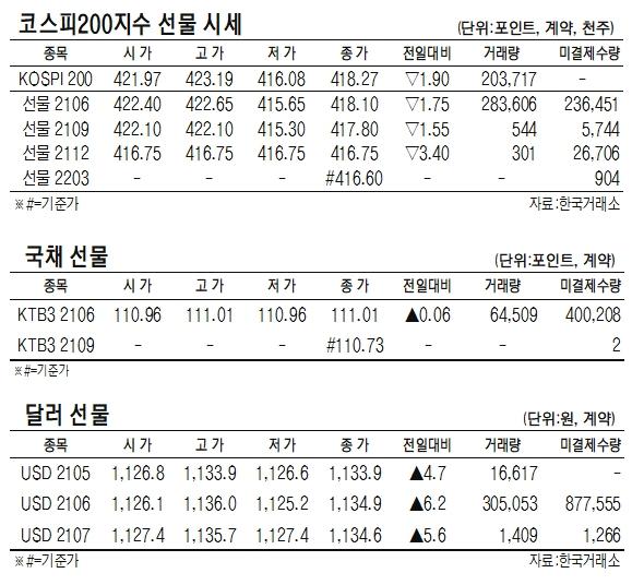 [표]코스피200지수·국채·달러 선물 시세(5월 17일)