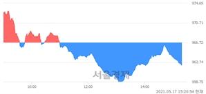 오후 3:20 현재 코스닥은 43:57으로 매수우위, 매수강세 업종은 통신서비스업(1.25%↑)