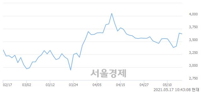 <코>정다운, 매수잔량 593% 급증