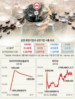 [시그널] 반년새 몸값 10배 껑충… IPO기업 '거품 주의보'