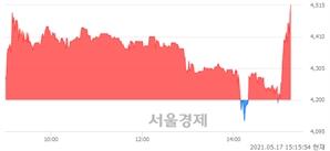 <코>연이비앤티, 전일 대비 7.14% 상승.. 일일회전율은 3.40% 기록