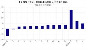 中 4월 산업생산은 '만족' 소매판매는 '미흡'