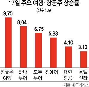 해외여행 기대감 '쑥'…여행·항공·호텔株 날았다