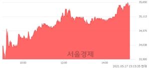 <코>에스엠, 6.13% 오르며 체결강도 강세 지속(163%)