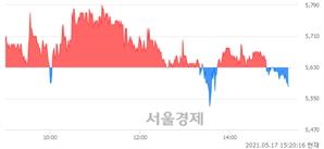 <유>KTB투자증권, 매도잔량 631% 급증