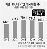 100대 기업 해외매출 2년째 감소…4년 만에 600조원대로 뒷걸음질