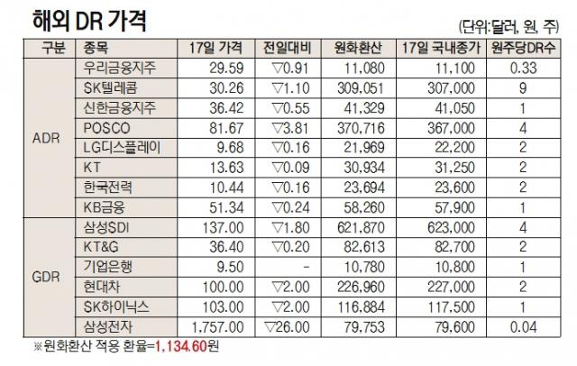 [표]해외 DR 가격(5월 17일)
