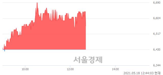 <코>동양파일, 매수잔량 391% 급증