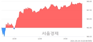 오후 3:20 현재 코스닥은 47:53으로 매수우위, 매도강세 업종은 운송업(2.45%↓)