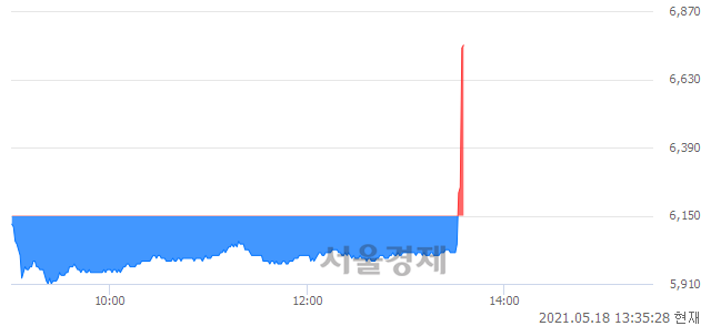 <유>동방, 전일 대비 9.43% 상승.. 일일회전율은 5.74% 기록
