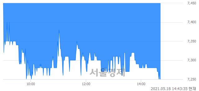 <코>엔텔스, 장중 신저가 기록.. 7,330→7,240(▼90)