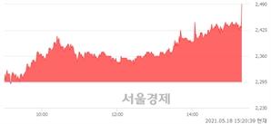 <유>에넥스, 전일 대비 8.06% 상승.. 일일회전율은 13.43% 기록