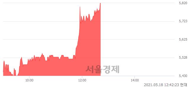 <유>SJM, 전일 대비 7.38% 상승.. 일일회전율은 1.82% 기록