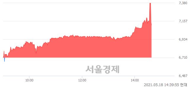 <유>금강공업, 매수잔량 515% 급증