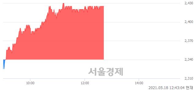 <유>한국토지신탁, 3.63% 오르며 체결강도 강세 지속(215%)