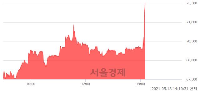<유>한미사이언스, 전일 대비 9.09% 상승.. 일일회전율은 0.84% 기록