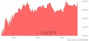 오후 3:20 현재 코스피는 51:49으로 매도우위, 매도강세 업종은 통신업(0.93%↑)