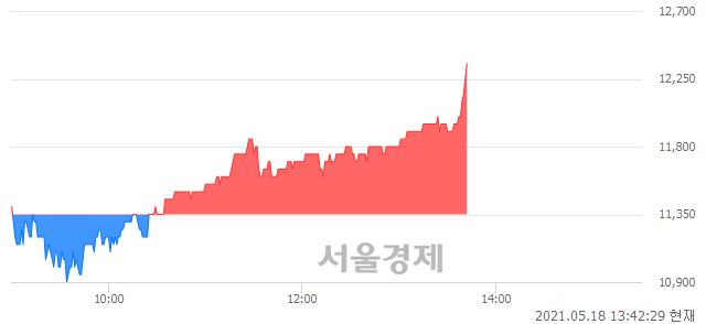 <코>인화정공, 전일 대비 8.81% 상승.. 일일회전율은 1.07% 기록