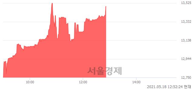 <유>TIGER 구리실물, 전일 대비 7.58% 상승.. 일일회전율은 11.56% 기록