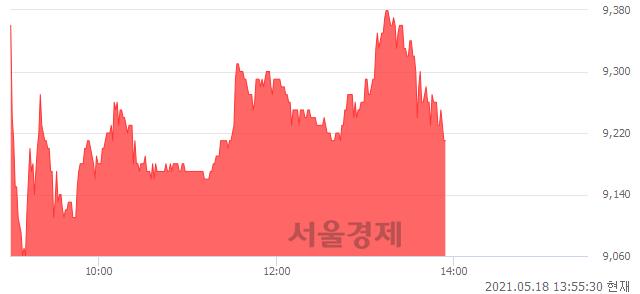 <코>와이지-원, 매도잔량 455% 급증