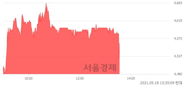 <유>한진중공업홀딩스, 매수잔량 470% 급증