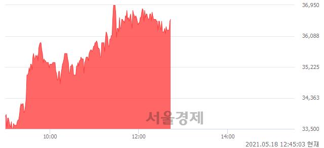 <코>티앤알바이오팹, 매도잔량 369% 급증