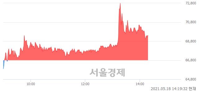 <코>휴온스글로벌, 매도잔량 338% 급증